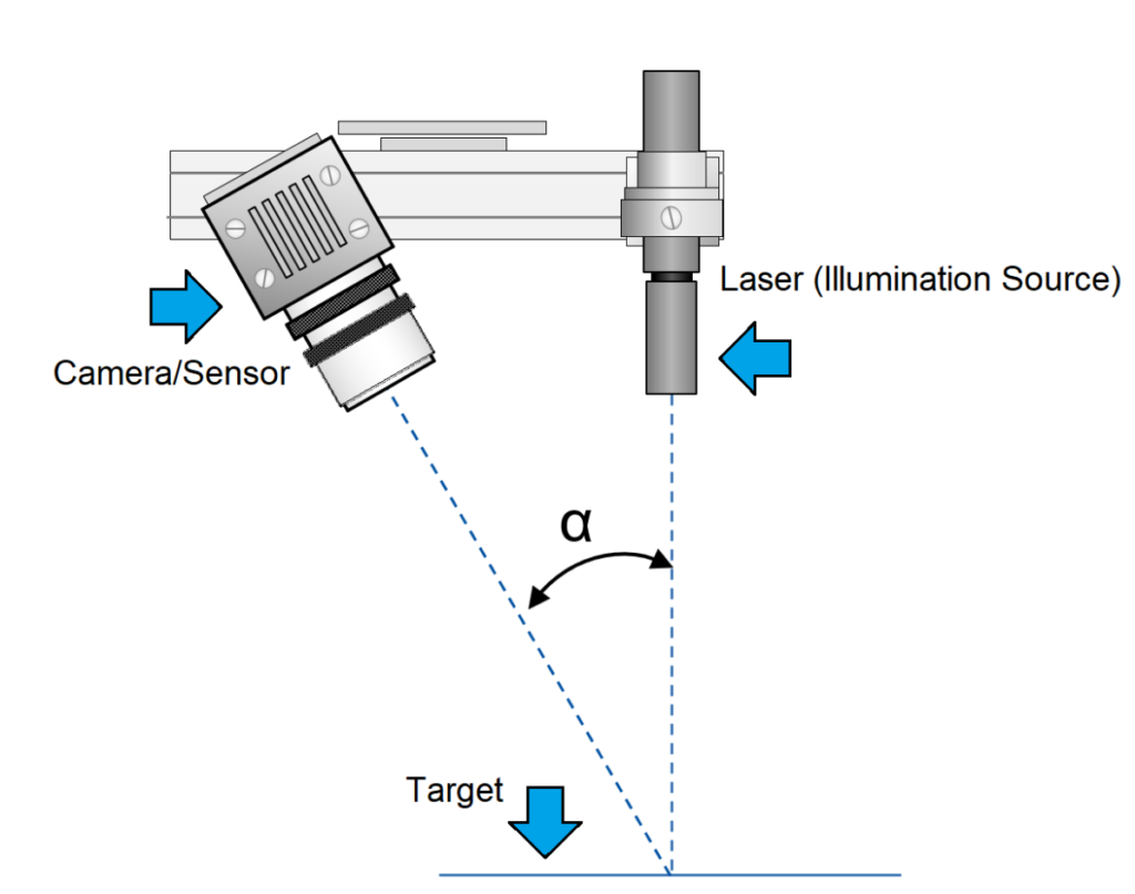 What is Laser Triangulation? - MoviMED